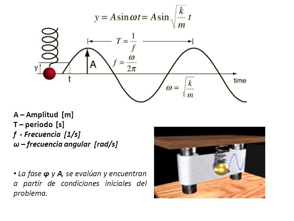 A – Amplitud [m] T – periodo [s] f - Frecuencia [1/s] ω – frecuencia angular [rad/s]
